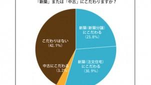 「新築・中古にこだわらない」が4割超、オウチーノが日本人の住宅意識調査