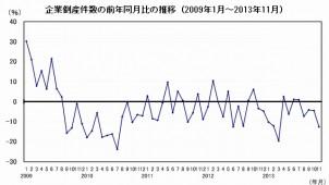 11月の企業倒産件数、建設業の減少目立つ