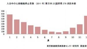 東京都老人総合研究所、ヒートショック予防を提言