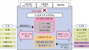 凸版など、エネマネ情報を購買促進などに活用する技術を開発