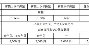 日本ボレイト、利用者の声に応えシロアリ5年保証タイプをリリース