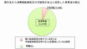 7.3%の事業者が「消費税転嫁受ける」と回答 経産省調査