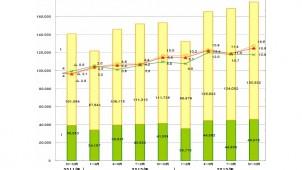 2013年10~12月の建築確認申請件数、前年同期比で15%増