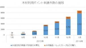 木材利用ポイント申請件数、1月単月で8746件