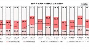 民間住宅ローン利用者調査、2013年12月は「変動型」が半数近くに