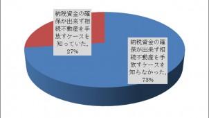 7割超が相続税への認識薄く 日本法規情報調査