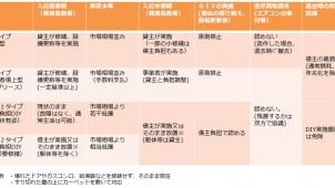 国交省、DIYできる賃貸契約のガイドラインを公表