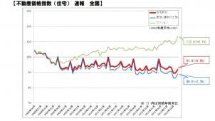 13年12月分の全国マンション価格指数、08年4月以降最高値を記録