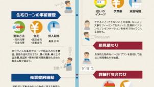 リカサ、中古購入+リフォームの手順を視覚化して公開