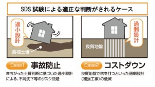 JHS、SDS試験の実施件数が年間で4万件に