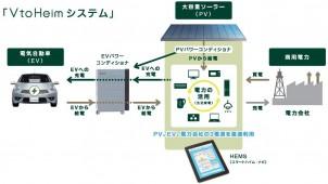 積水化学工業、電気自動車と連係するスマートハウスを発売