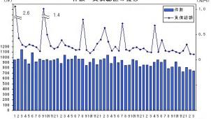 建設業の倒産、2カ月連続で大幅減