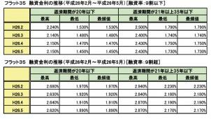 5月のフラット35金利が過去最低更新、主力タイプは1.73%に
