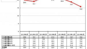 住宅の「買いどき感」が引き続き低下 リクルート調査