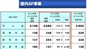 YKKグループの13年度通期実績、国内AP事業は増収