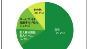 都内50〜60代、終の棲家は「自宅」が6割超 オウチーノ総研調査