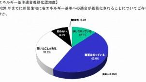 中小工務店・大工の約4割が省エネ基準義務化理解が不十分