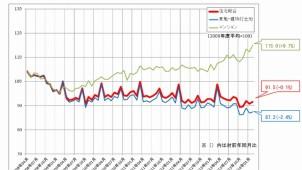 2月のマンション指数(全国)、過去最高を更新