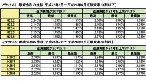 6月のフラット35金利、主力タイプは前月と同じ1.73%で史上最低