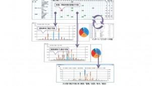 建物の長期的な維持管理費用を把握するシミュレーションシステム