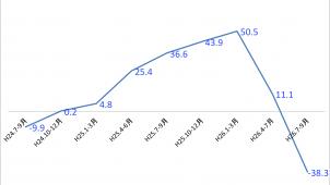 14年7-9月の工務店需要予測、4−6月比で大幅減の見通し ジャパン建材調査