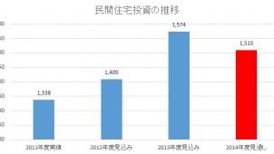 民間住宅投資、前年度比4.1%減の15兆1000億円