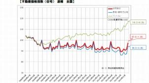 全国マンション指数、08年4月以降の最高値を2カ月連続更新