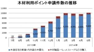 5月の木材利用ポイント申請件数、過去最多を記録