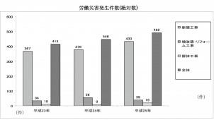 新築の労災件数が増加、作業者の高年齢化も一因?! 住団連調査