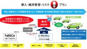 西日本でEV・PHV用充電器の設置場所借りサービス