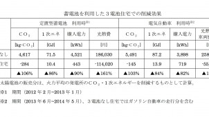 大阪ガスx積水ハウス、3電池搭載でCO<sub>2</sub>排出量ゼロを実証