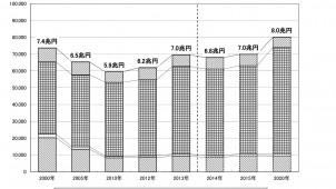 2014年のリフォーム市場規模は2%減の6.8兆円と予測 矢野経済研