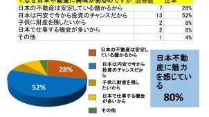 日本での不動産投資について台湾人投資家にアンケート