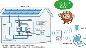 ネット環境ない新築・別荘に。通信機能込みの太陽光発電見える化パッケージ