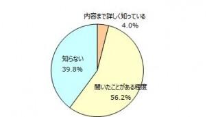 スマートハウスの購入意向「ない」が3割超 マイボイスコム調査