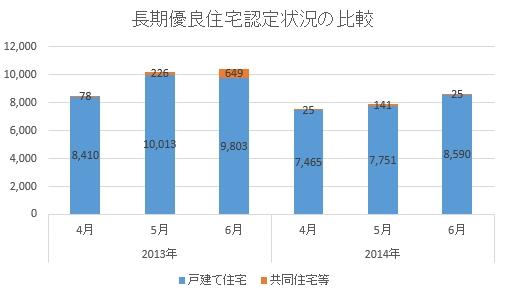 長期優良住宅認定戸数の推移 2014年6月時点