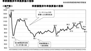 6月住宅着工、季節調整値で前月比わずかに増