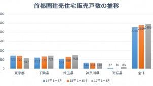 不動産経済研、1-6月期の首都圏建売住宅市場動向を発表 前年同期比5.4%減
