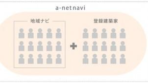 関西の「建築家ネットワーク・ナビ」、活動エリアと登録建築家数を拡大 一般社団法人化で