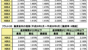 8月のフラット35は史上最低金利をまた更新。主力タイプは1.69%に