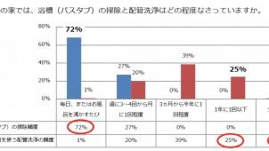 三菱電機調査、風呂の配管掃除頻度と世帯年収に相関?!