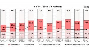 5・6月の民間住宅ローン利用者調査、「変動型」減少し「全期間固定」が増加