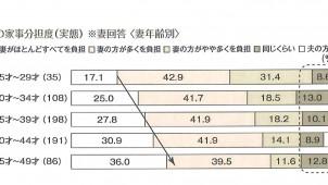 共働き世帯の家事負担、妻の年収高いほど夫の家事負担度高い傾向に