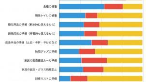 7割超が大地震発生すると思うも、4割は「自分は無事」と楽観的