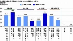 防災面で意識するのは「耐震性」、関東在住2000人に調査