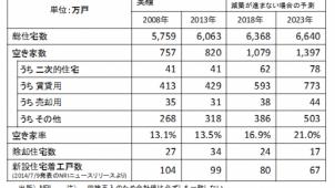 野村総研が12年後の空き家率推計、21%に急上昇のシナリオも
