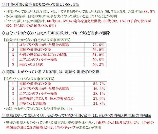 LIXIL住研 3K調査結果20140926