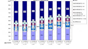 住宅ローン選びで金利重視派が上昇 変動金利型が微増に転ず