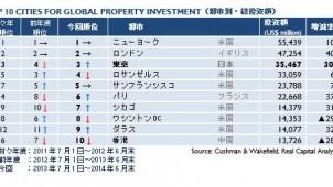 世界不動産投資ランキング、東京が3位に上昇