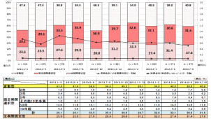 住宅ローン「全期間固定型」減少、住宅金融支援機構 調査
